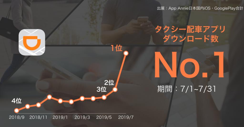 DiDi, ダウンロード数No.1, トップ, 配車アプリ