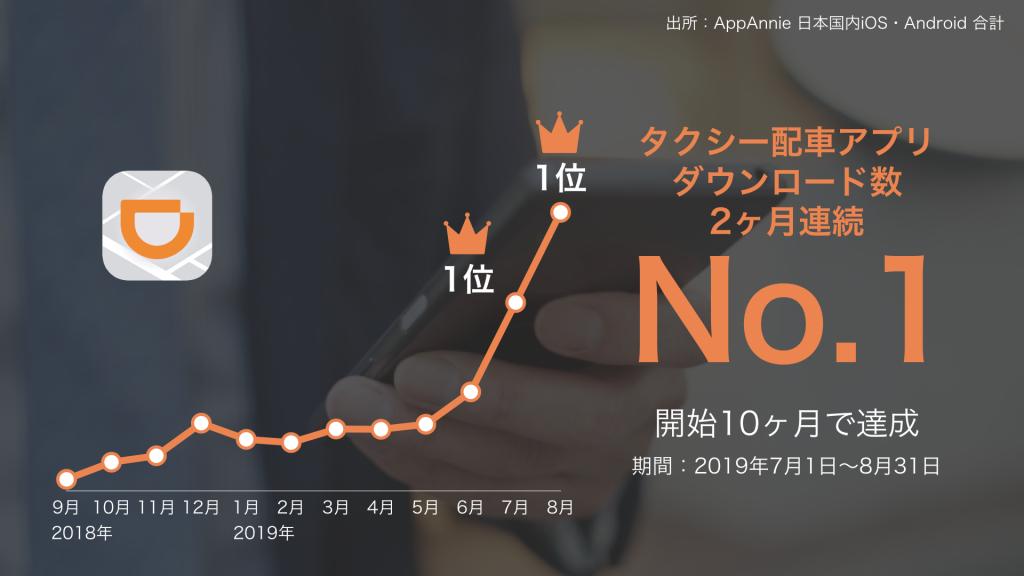 DiDi連續3個月得下載排名第一的應用